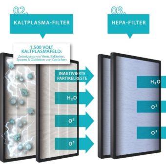 Zusätzliches Bild fürRaumluftreiniger für Räume bis 65 m³